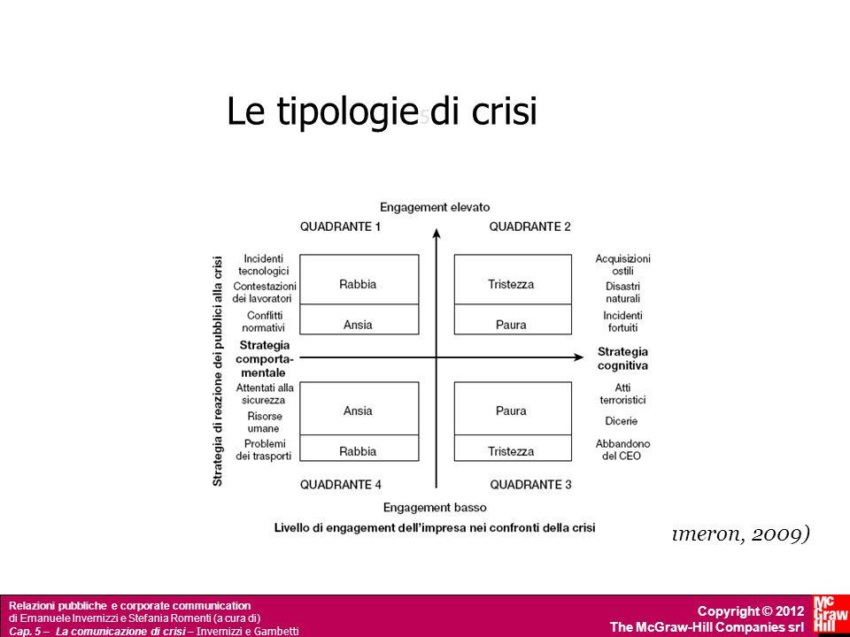 Le tipologie di crisi 5 (Jin, Pang e Cameron, 2009)