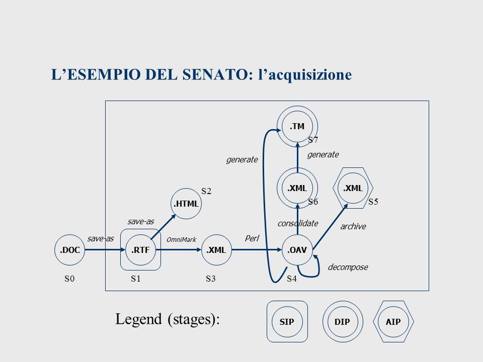 L'ESEMPIO DEL SENATO: l'acquisizione