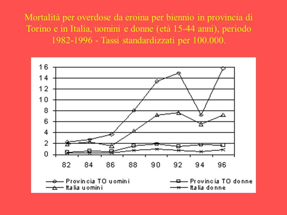 Mortalità per overdose da eroina per biennio in provincia di Torino e in Italia, uomini e donne (età 15-44 anni), periodo 1982-1996 - Tassi standardizzati per 100.000.