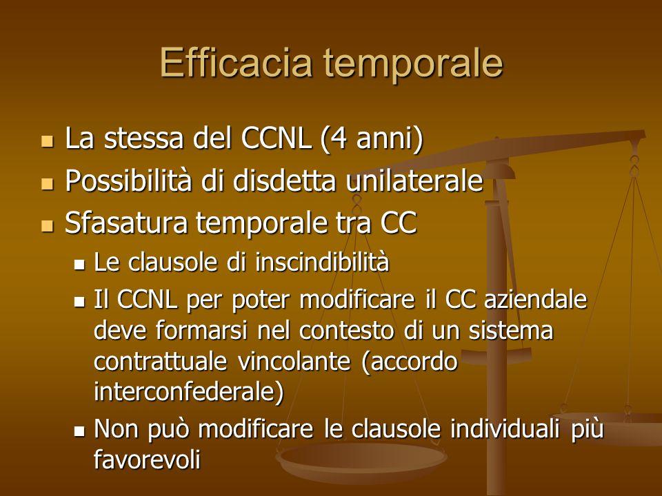 Efficacia temporale La stessa del CCNL (4 anni)