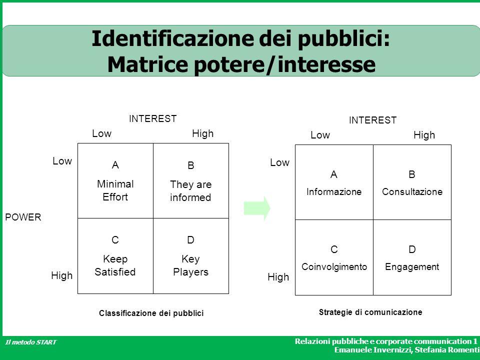 Identificazione dei pubblici: Matrice potere/interesse