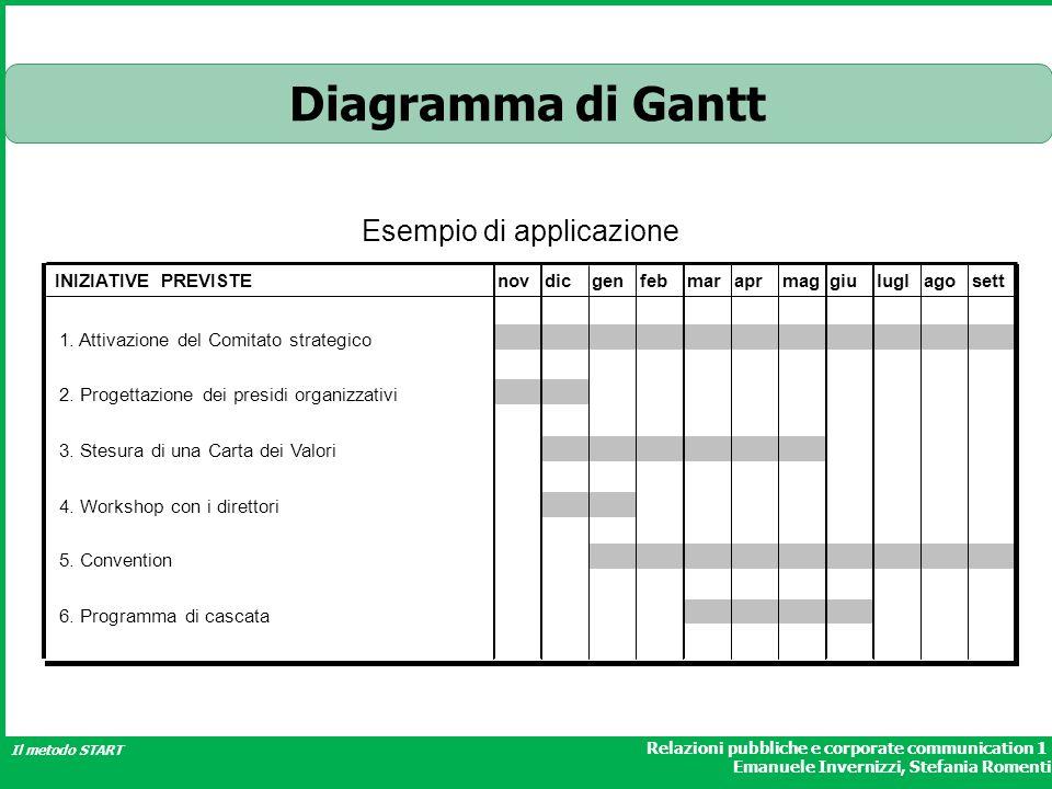 Diagramma di Gantt Esempio di applicazione INIZIATIVE PREVISTE nov dic