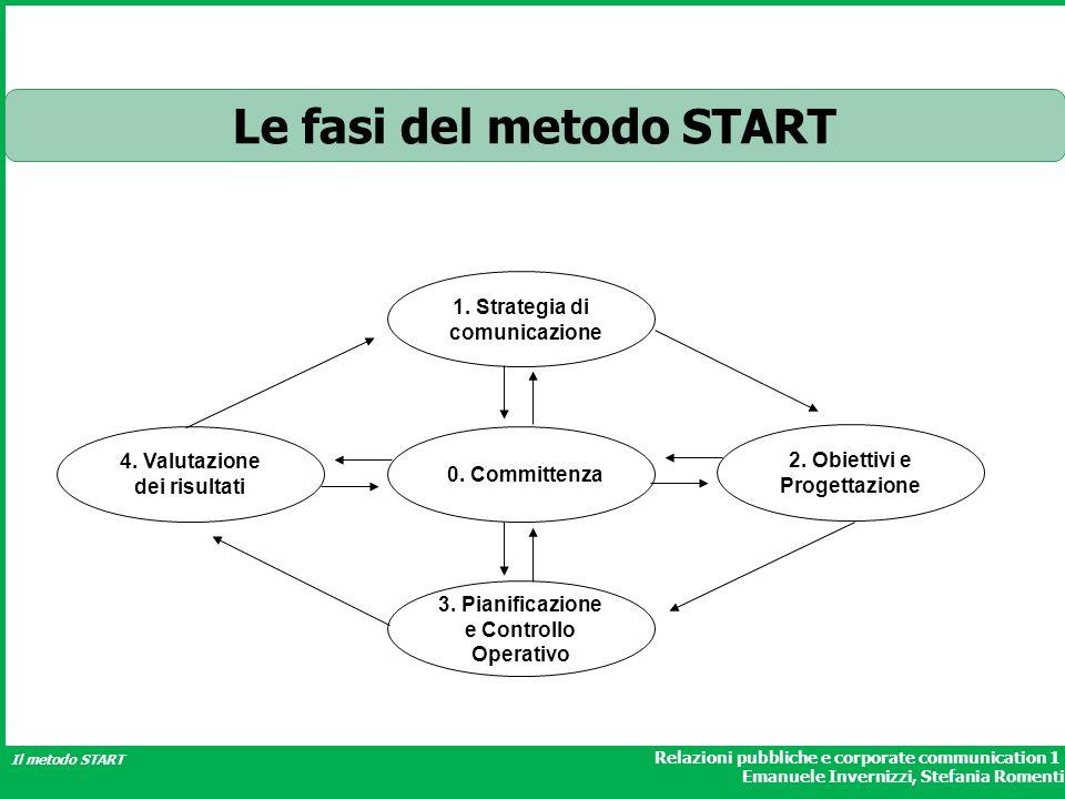 Le fasi del metodo START