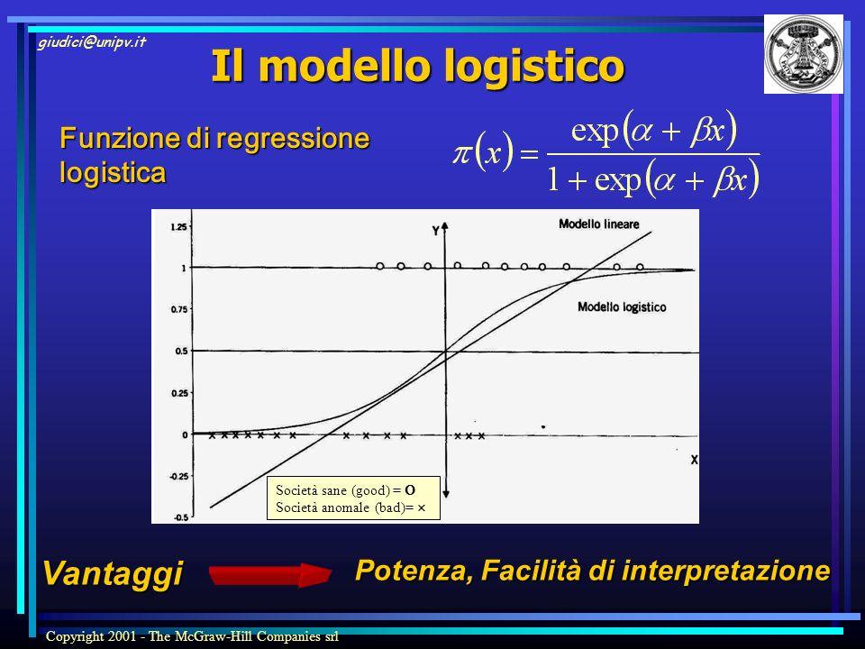 Il modello logistico Vantaggi Funzione di regressione logistica