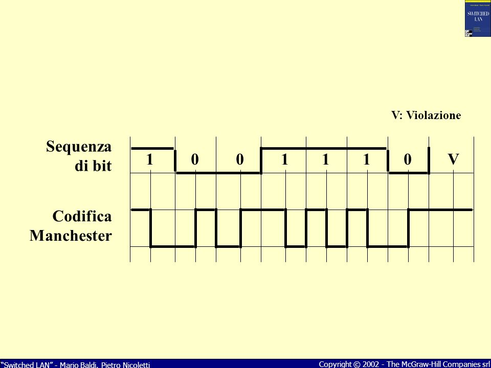 V Sequenza di bit. Codifica Manchester.
