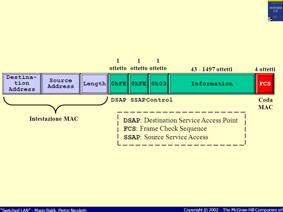 DSAP: Destination Service Access Point FCS: Frame Check Sequence