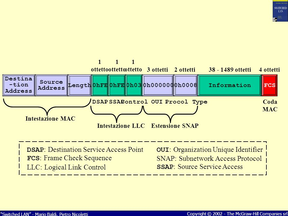 OUI: Organization Unique Identifier SNAP: Subnetwork Access Protocol