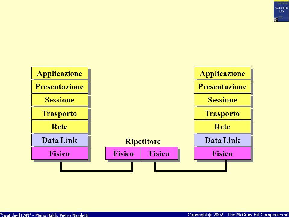 Applicazione Presentazione Sessione Trasporto Rete Data Link Fisico Ripetitore