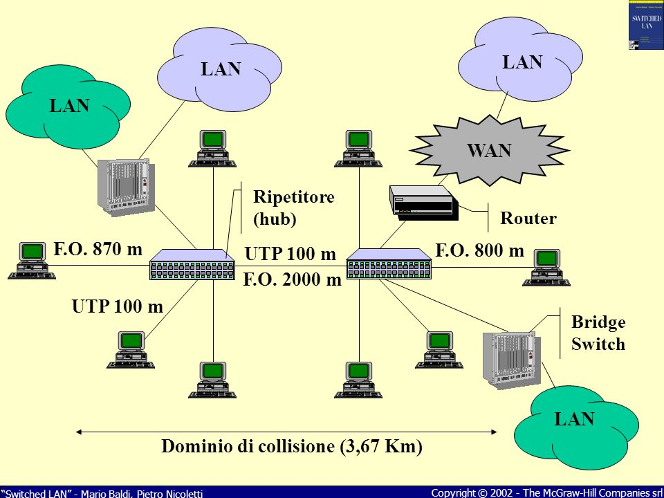 Dominio di collisione (3,67 Km) WAN LAN