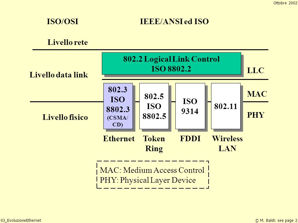 MAC: Medium Access Control PHY: Physical Layer Device