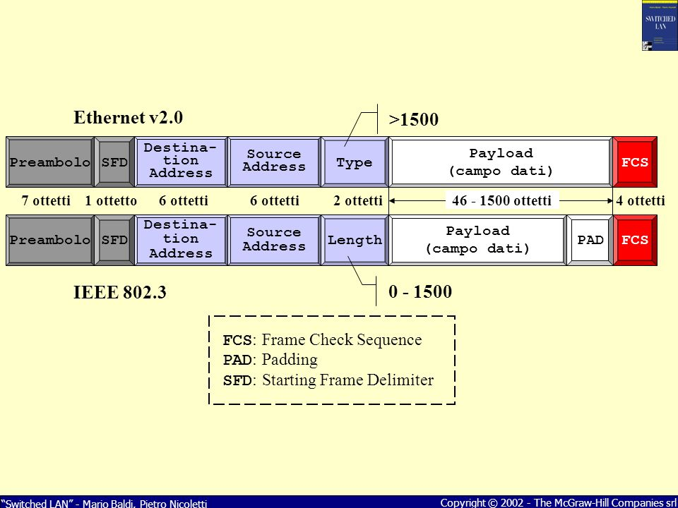 Ethernet v2.0 >1500 IEEE 802.3 0 - 1500 FCS: Frame Check Sequence