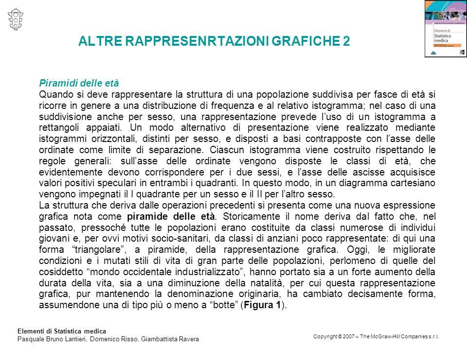 ALTRE RAPPRESENRTAZIONI GRAFICHE 2