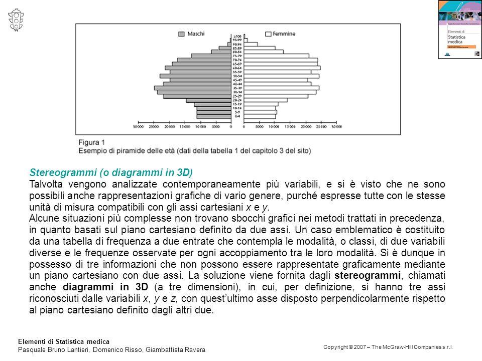 Stereogrammi (o diagrammi in 3D)