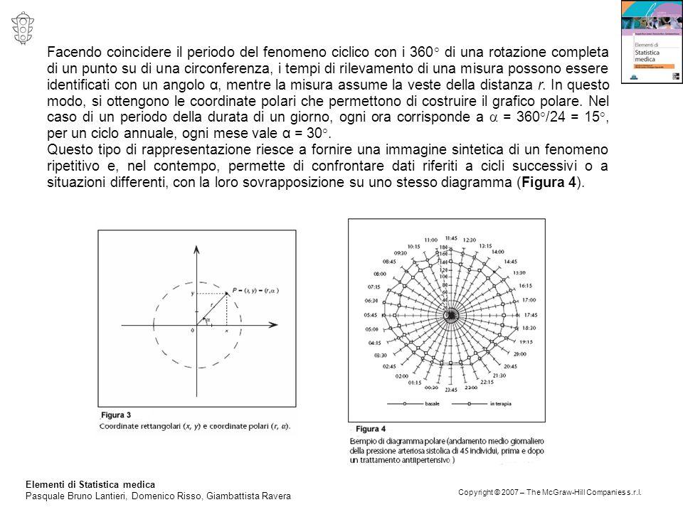 Facendo coincidere il periodo del fenomeno ciclico con i 360° di una rotazione completa di un punto su di una circonferenza, i tempi di rilevamento di una misura possono essere identificati con un angolo α, mentre la misura assume la veste della distanza r. In questo modo, si ottengono le coordinate polari che permettono di costruire il grafico polare. Nel caso di un periodo della durata di un giorno, ogni ora corrisponde a  = 360°/24 = 15°, per un ciclo annuale, ogni mese vale α = 30°.