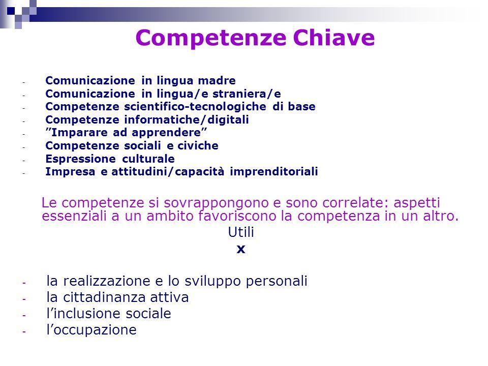 Competenze Chiave Comunicazione in lingua madre. Comunicazione in lingua/e straniera/e. Competenze scientifico-tecnologiche di base.