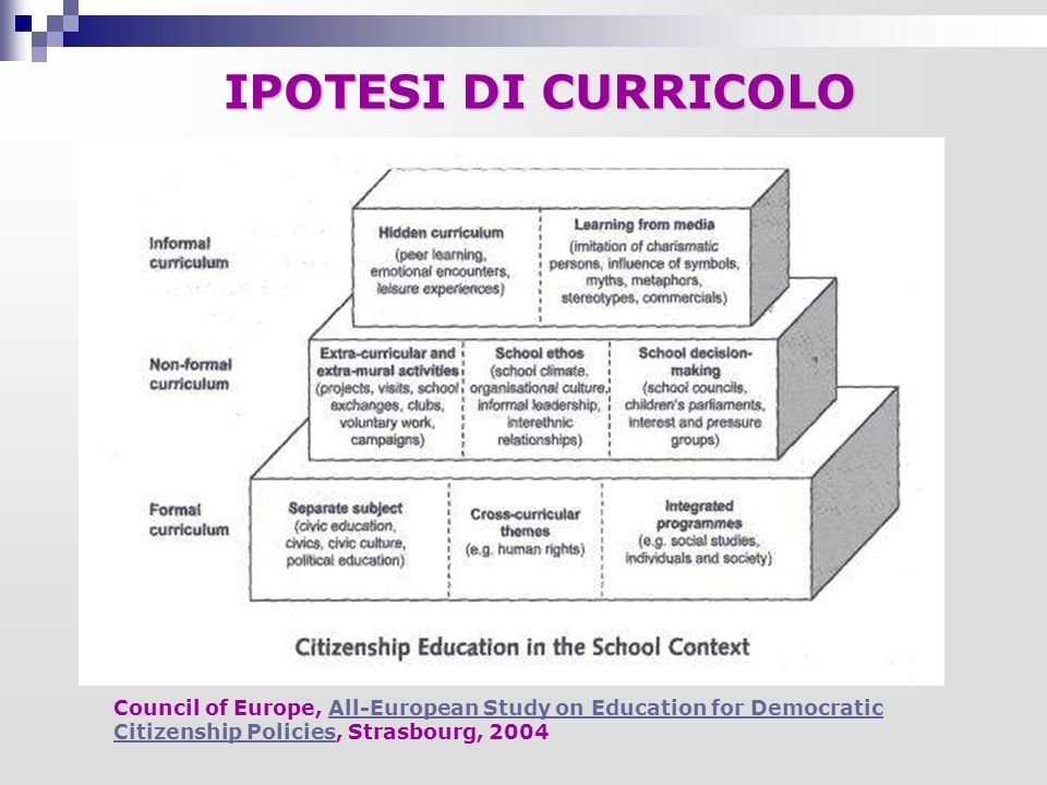 IPOTESI DI CURRICOLO Council of Europe, All-European Study on Education for Democratic Citizenship Policies, Strasbourg, 2004.