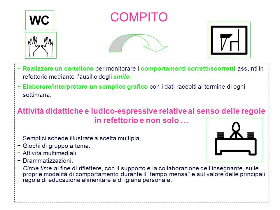 COMPITOWC. Realizzare un cartellone per monitorare i comportamenti corretti/scorretti assunti in refettorio mediante l'ausilio degli smile.