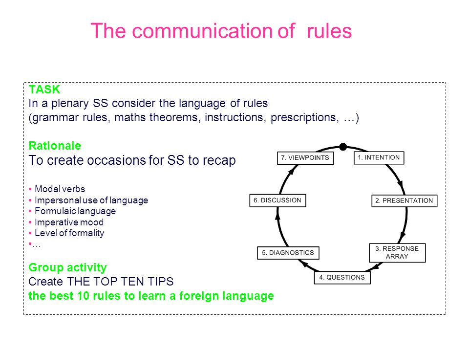 The communication of rules