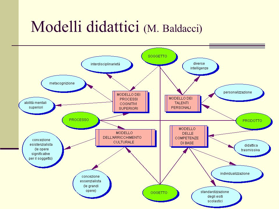 Modelli didattici (M. Baldacci)