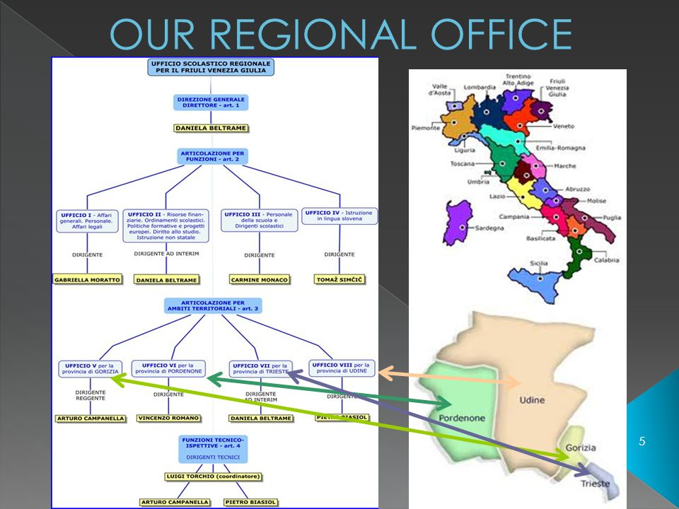 OUR REGIONAL OFFICE a cura isp luigi torchio