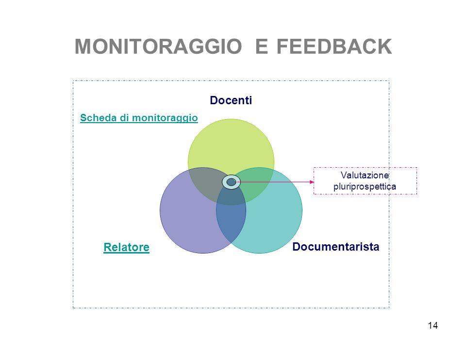 MONITORAGGIO E FEEDBACK