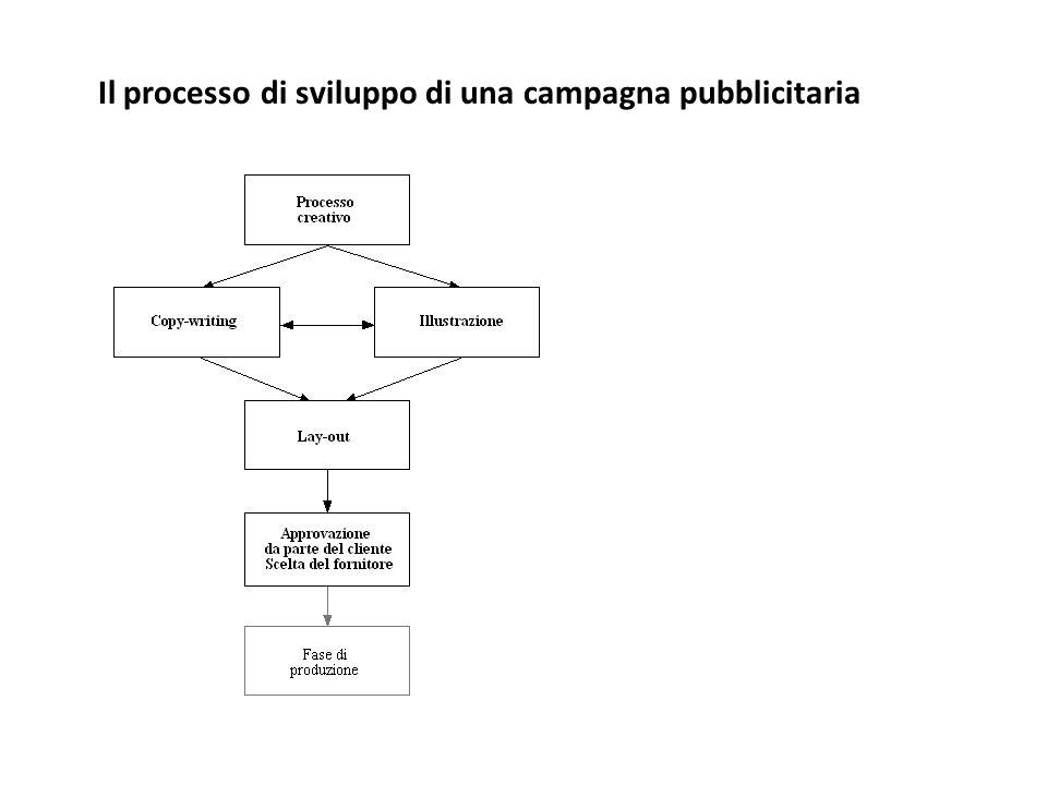 Il processo di sviluppo di una campagna pubblicitaria