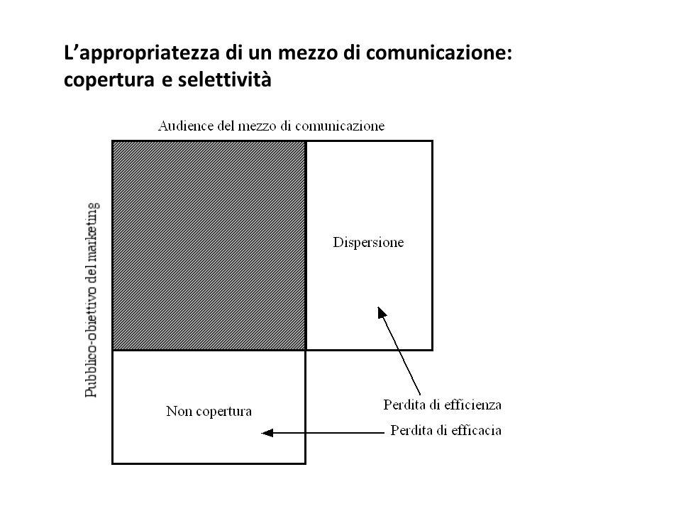 L'appropriatezza di un mezzo di comunicazione: copertura e selettività