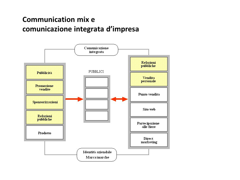 Communication mix e comunicazione integrata d'impresa
