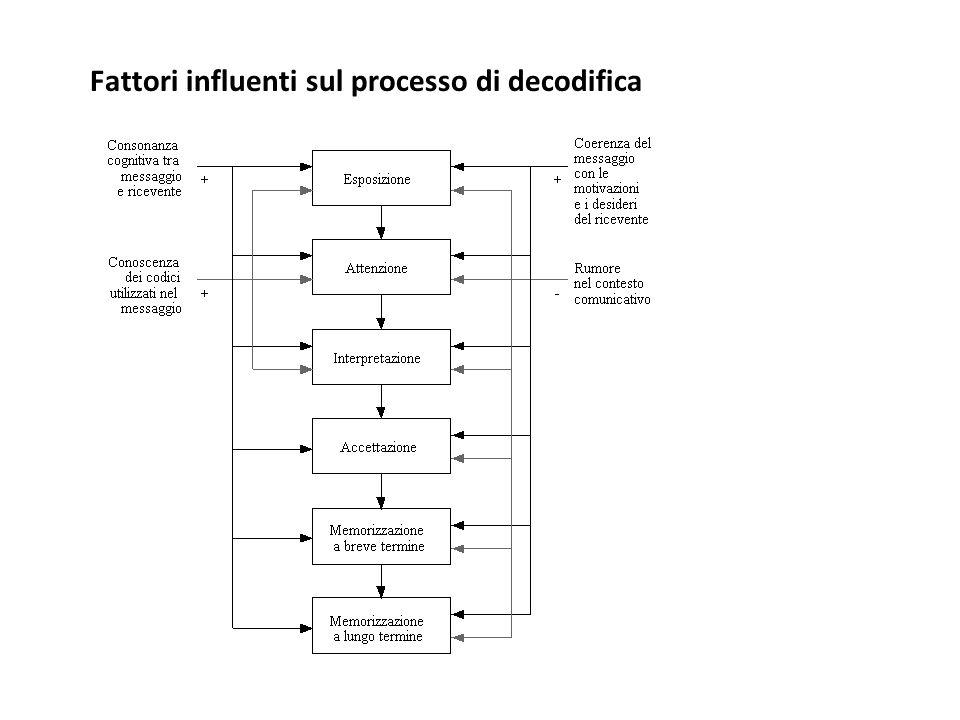 Fattori influenti sul processo di decodifica