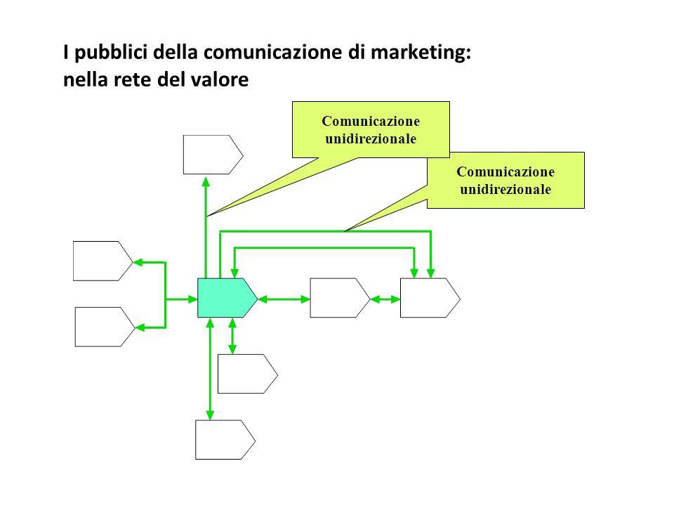 I pubblici della comunicazione di marketing: nella rete del valore