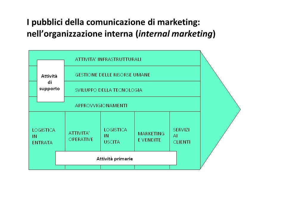 I pubblici della comunicazione di marketing: nell'organizzazione interna (internal marketing)