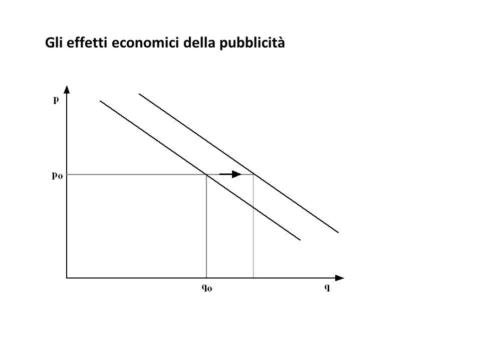 Gli effetti economici della pubblicità