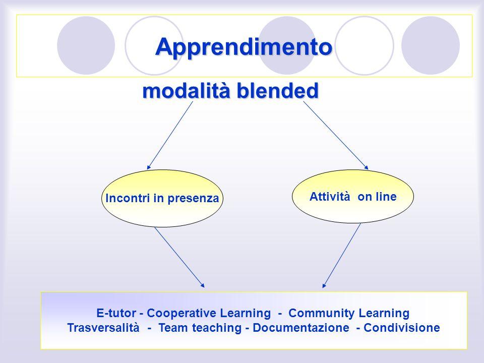 Apprendimento modalità blended Incontri in presenza Attività on line