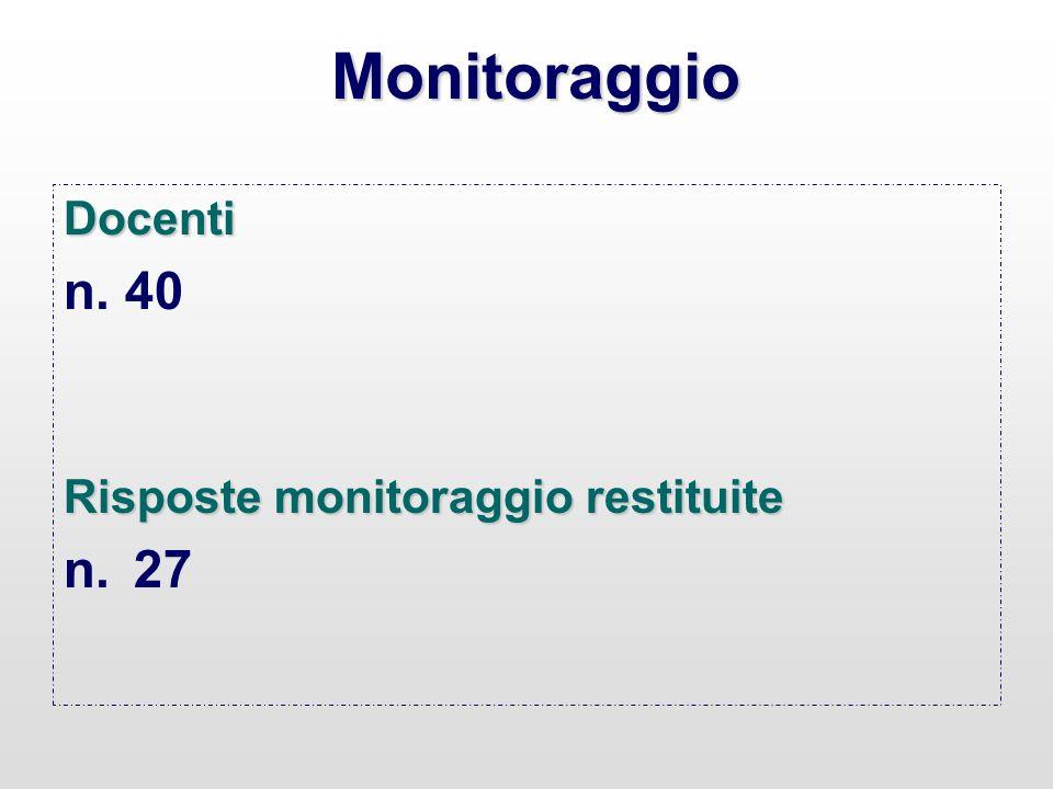 Monitoraggio Docenti n. 40 Risposte monitoraggio restituite 27