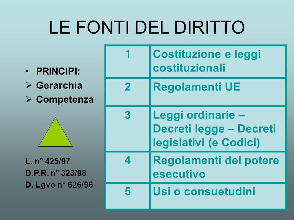 LE FONTI DEL DIRITTO 1 Costituzione e leggi costituzionali 2