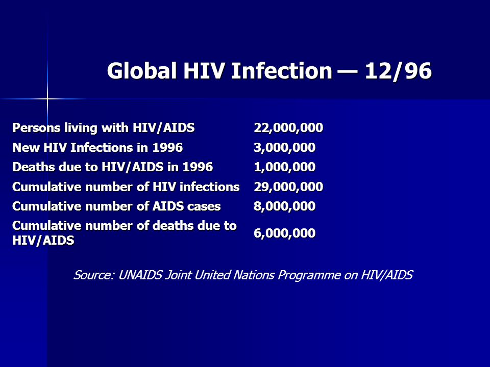 Global HIV Infection — 12/96