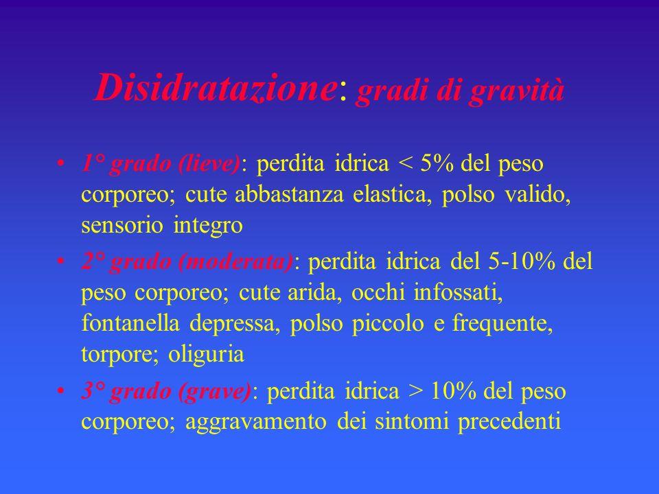 Disidratazione: gradi di gravità