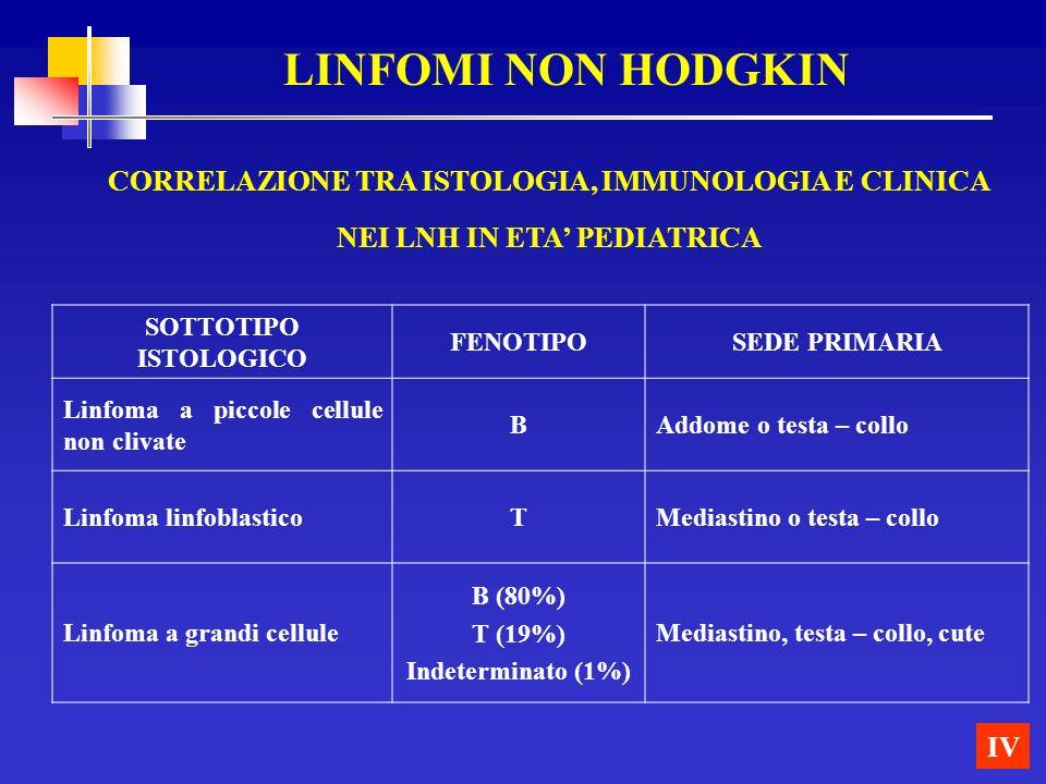 LINFOMI NON HODGKIN CORRELAZIONE TRA ISTOLOGIA, IMMUNOLOGIA E CLINICA