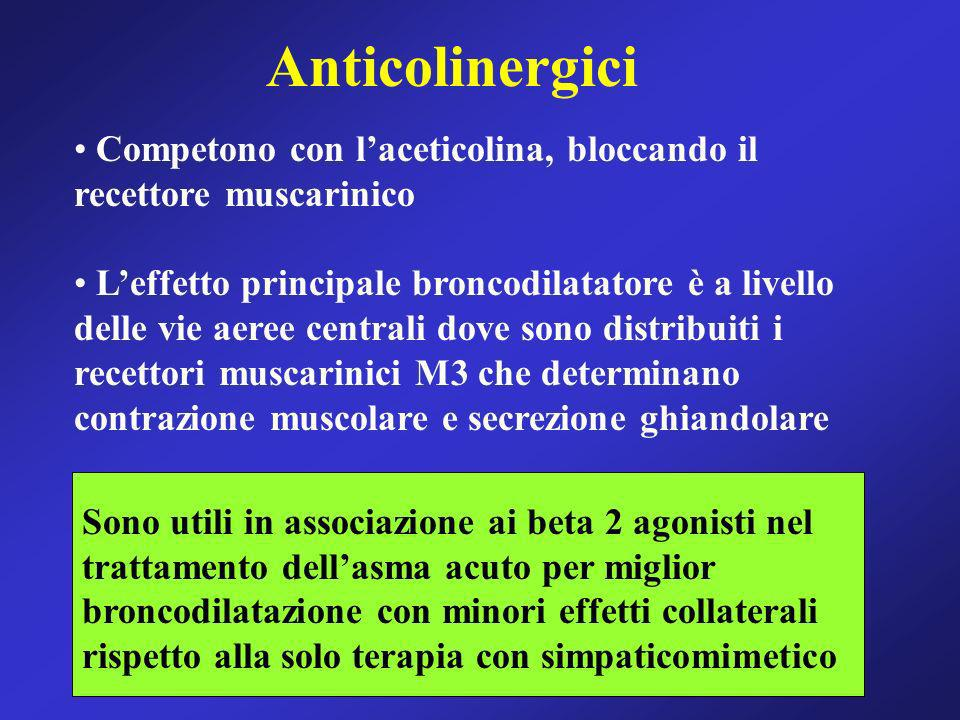 Anticolinergici Competono con l'aceticolina, bloccando il recettore muscarinico.