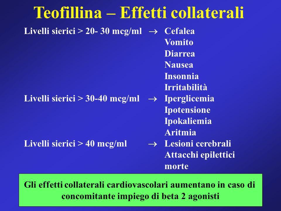 Teofillina – Effetti collaterali