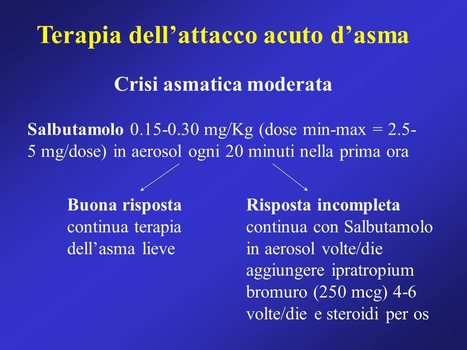 Terapia dell'attacco acuto d'asma Crisi asmatica moderata
