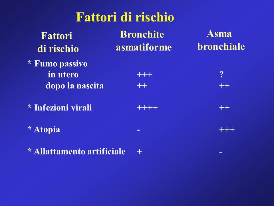 Fattori di rischio Bronchite Asma Fattori asmatiforme bronchiale