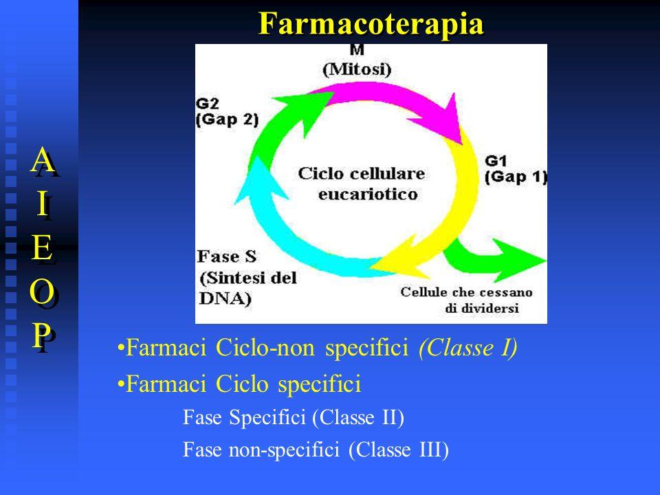 A I E O P Farmacoterapia Farmaci Ciclo-non specifici (Classe I)