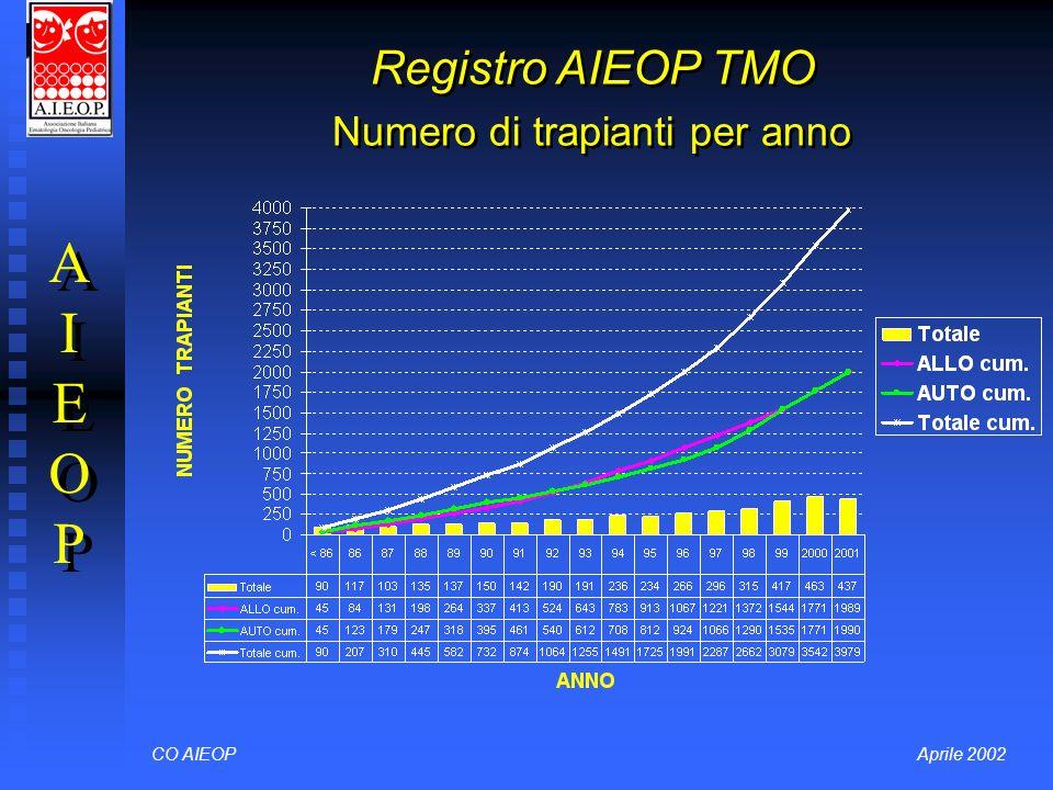 Registro AIEOP TMO Numero di trapianti per anno