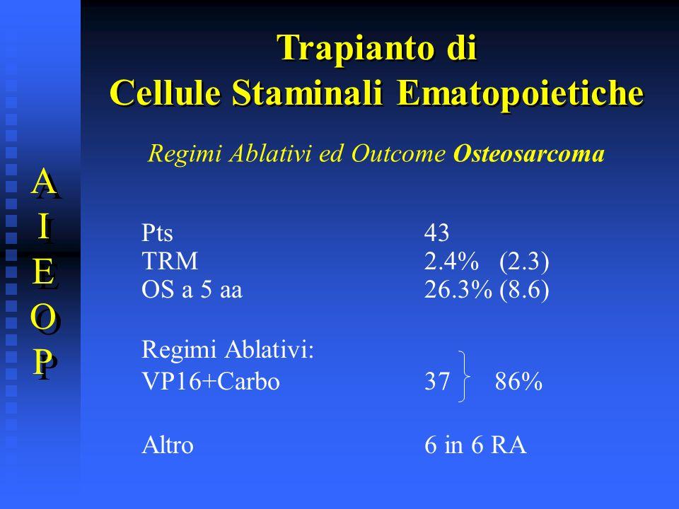 Regimi Ablativi ed Outcome Osteosarcoma