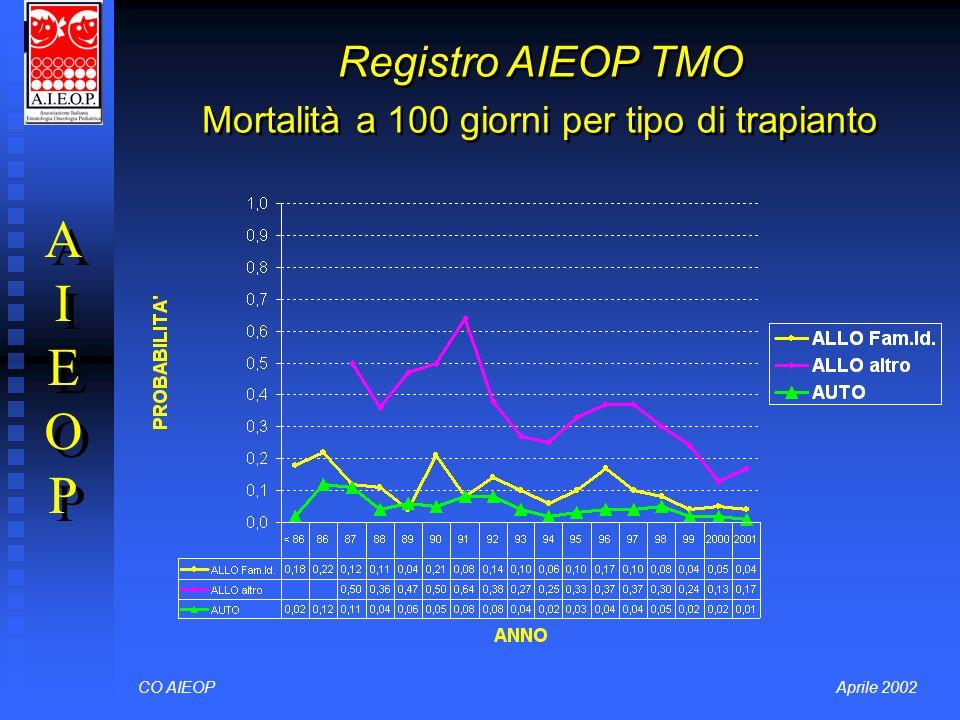 Registro AIEOP TMO Mortalità a 100 giorni per tipo di trapianto