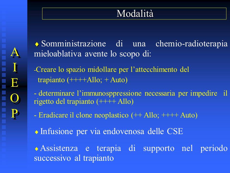 Modalità Somministrazione di una chemio-radioterapia mieloablativa avente lo scopo di: Creare lo spazio midollare per l'attecchimento del.