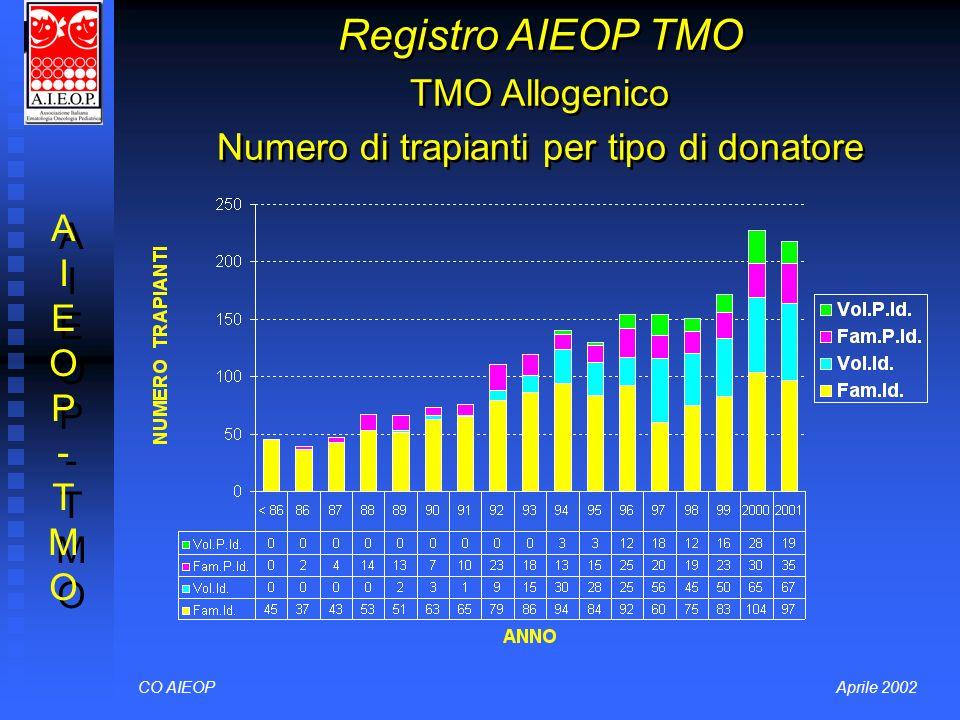 Registro AIEOP TMO TMO Allogenico Numero di trapianti per tipo di donatore