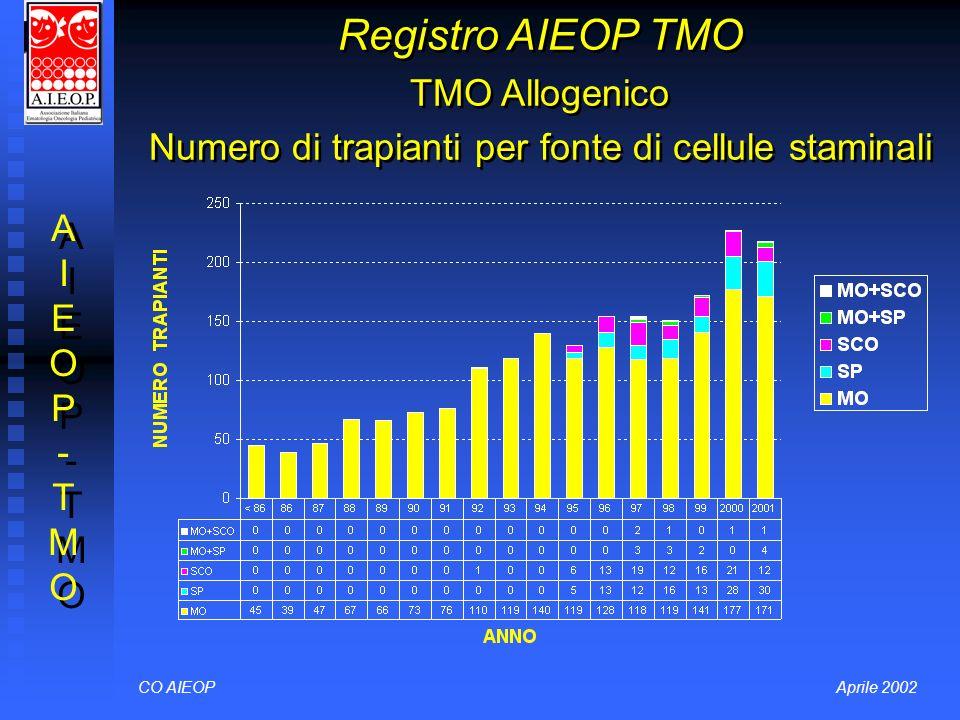 Registro AIEOP TMO TMO Allogenico Numero di trapianti per fonte di cellule staminali