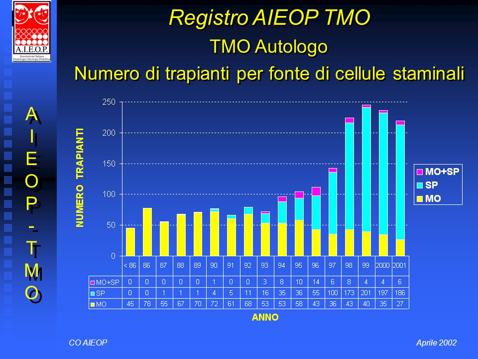 Registro AIEOP TMO TMO Autologo Numero di trapianti per fonte di cellule staminali
